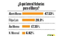 مشجعو برشلونة يختارون بديل البا