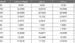 أسعار العملات اليوم السبت 03-8-2019 في البنوك المصرية تحديث أولي