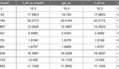 أسعار العملات اليوم الخميس 03-10-2019 تابع سعر العملات العربية والأجنبية بالجنيه المصري