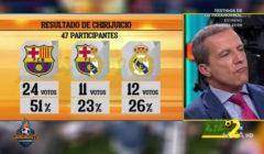 الشرينغيتو : برشلونة الأقرب للفوز بالكلاسيكو بنسبة 51%