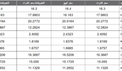 أسعار العملات اليوم الثلاثاء 25-02-2020 تابع سعر العملات الأجنبية والعربية في البنوك