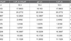 أسعار العملات اليوم الخميس 13-02-2020 تابع أسعار البيع والشراء لجميع العملات في البنوك