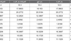أسعار العملات اليوم الجمعة 07-02-2020 تابع أسعار البيع والشراء لجميع العملات في البنوك