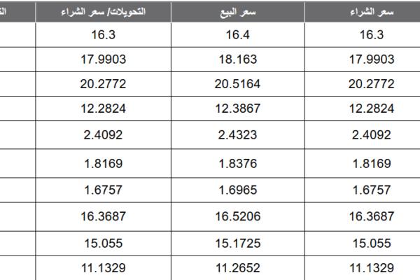 أسعار العملات اليوم الإثنين 30-03-2020 تابع أسعار البيع والشراء لجميع العملات