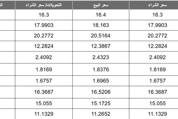 أسعار العملات اليوم الإثنين 06-04-2020 في البنوك تعاملات آخر ساعة